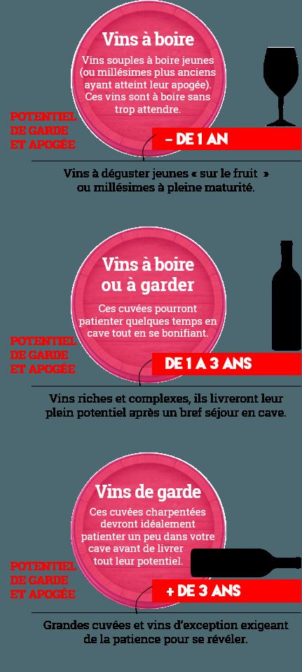 Potentiel de garde du vin