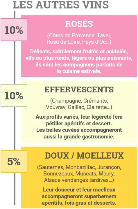 Typologie des autres vins