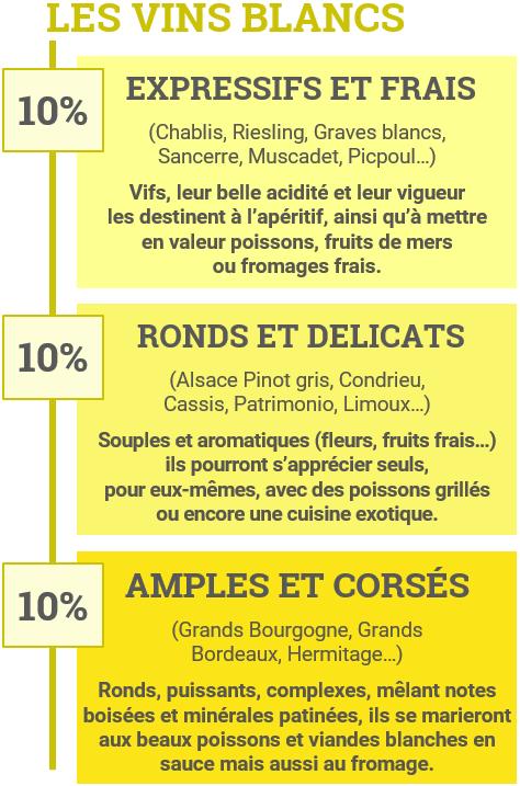 Typologie des vins blancs